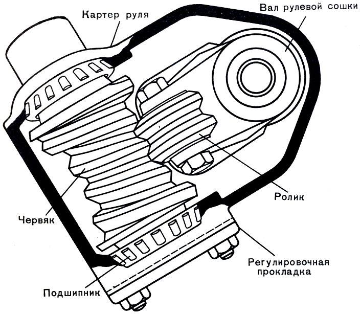 Механизм рулевого редуктора по схеме червяк ролик