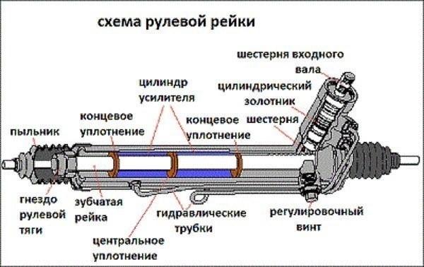 Ремонт гидравлических рулевых реек