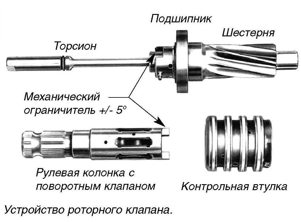 Золотниковый распределитель гидравлической рулевой рейки