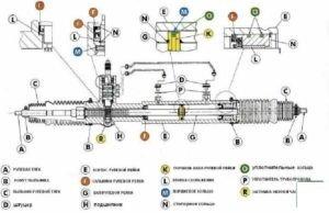 osobennosti remonta rulevoj rejki land rover discovery